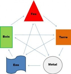 Les 5 éléments dans le salon : Feu, Terre, Métal, Eau, Bois